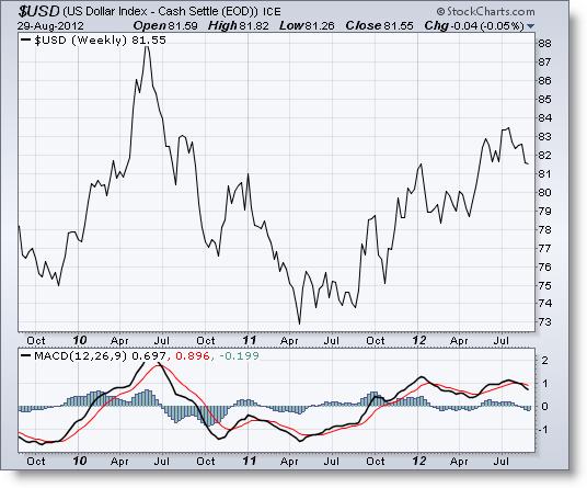 Invertir en Bolsa, Dólar MACD