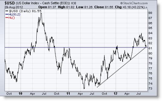 Invertir en Bolsa, Dólar