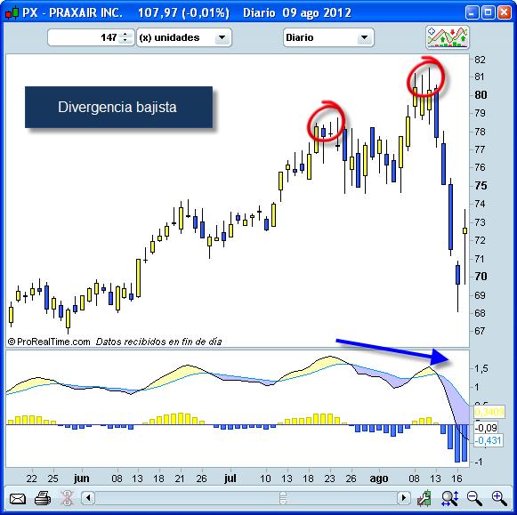 Invertir en Bolsa, Divergencia bajista