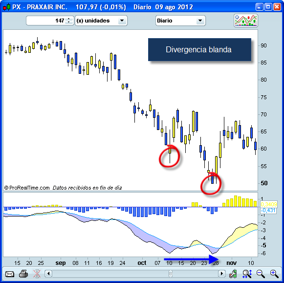 Invertir en Bolsa, Divergencia blanda