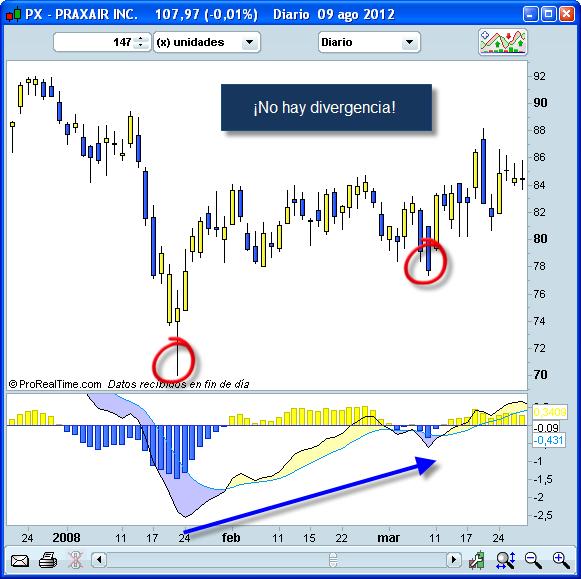 Invertir en Bolsa, Divergencia inexistente