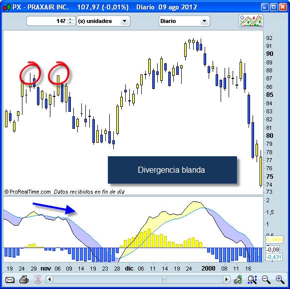 Invertir en Bolsa, Divergencia suave