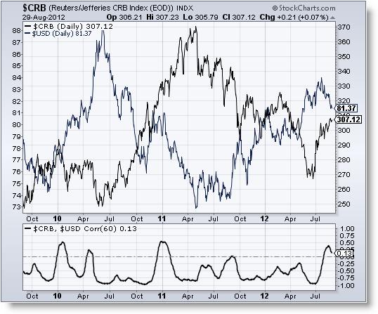 Invertir en Bolsa, Una buena apuesta - Dólar y materia prima