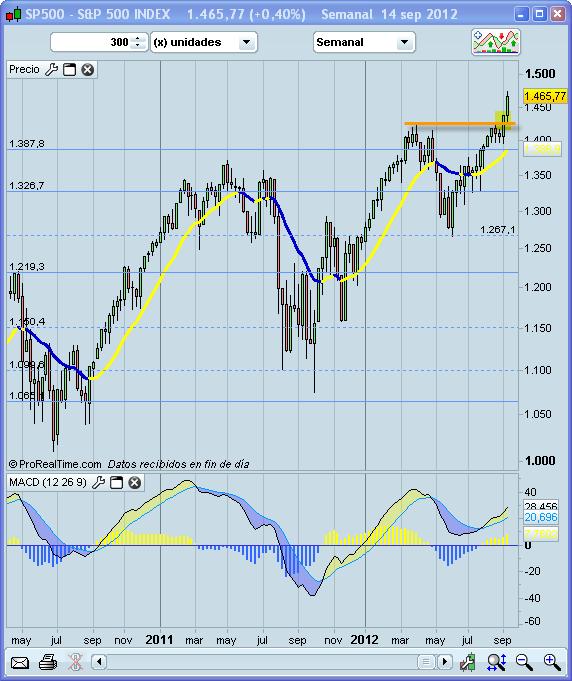 Invertir en Bolsa, S&P500