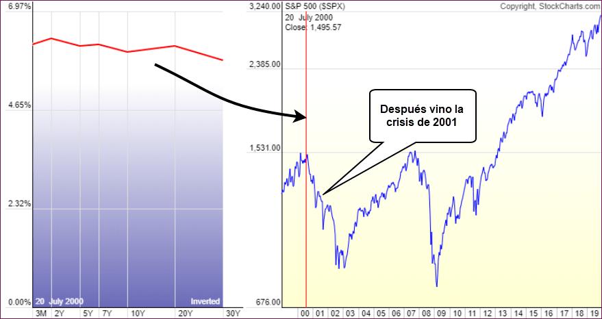 curva de tipos recesion crisis