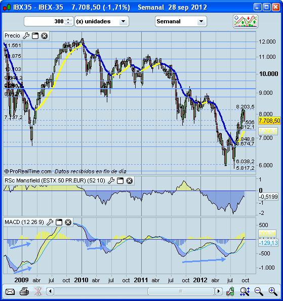Invertir en Bolsa, IBEX35, semanal