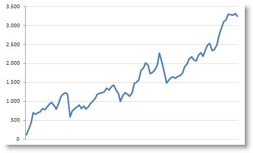 Excel, gráfico, beneficio bruto acumulado