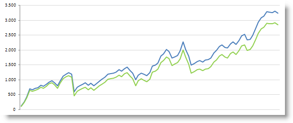 Invertir en Bolsa, Beneficios acumulados