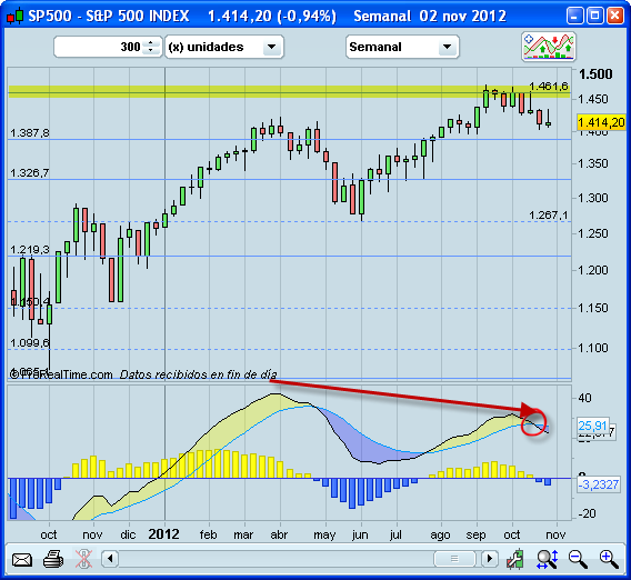 Invertir en Bolsa, S&P500 semanal