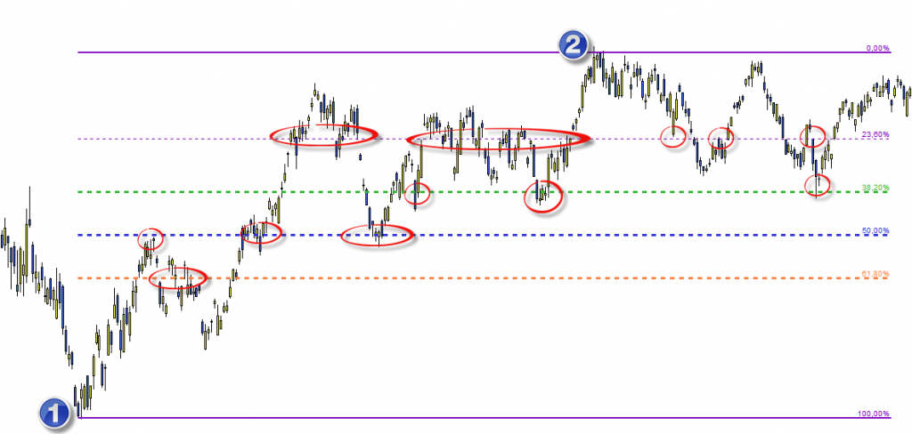 Invertir en Bolsa, Fibonacci