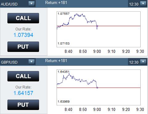 Binary option trading india