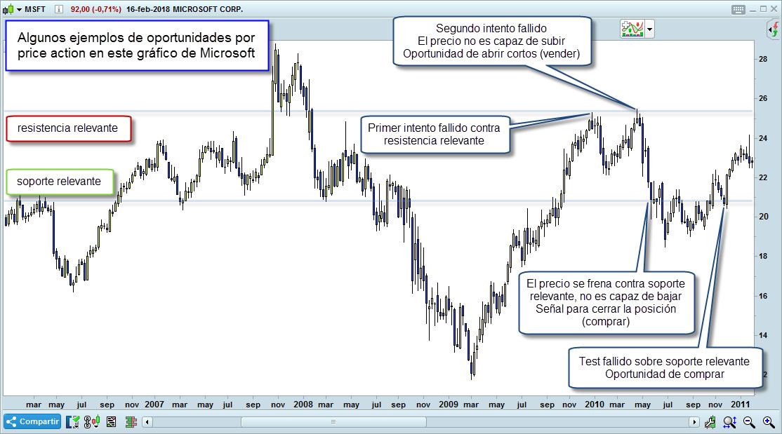 ejemplos de trading con price action