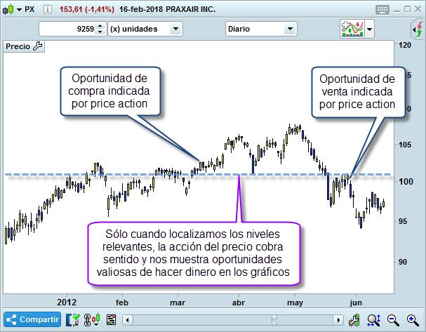 grafico trading precio