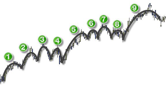 La gran verdad oculta sobre el trading práctico