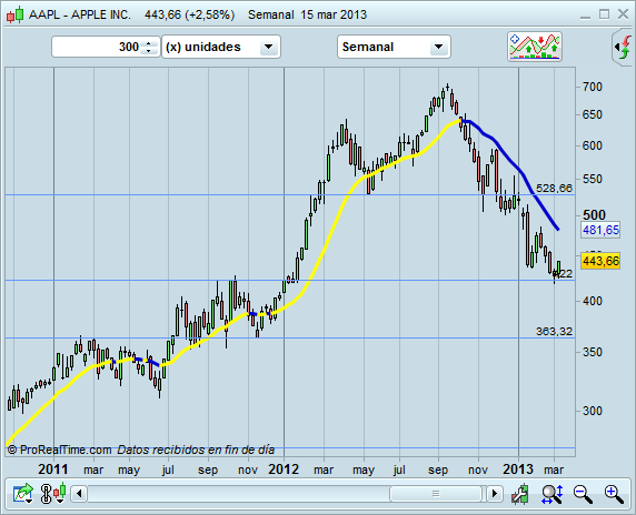 Invertir en Apple - semanal