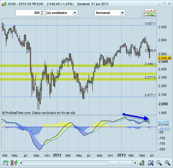 Situación del mercado a 24/VI/2013