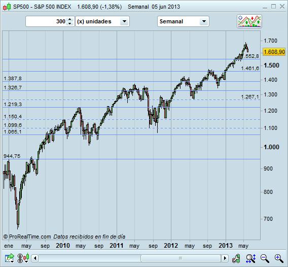 S&P500 semanal