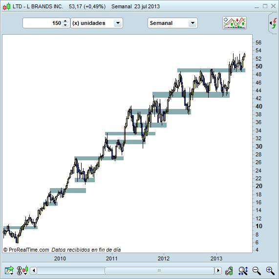 Lo que ve el mercado