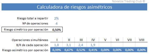 Calculadora de riesgos asimétricos