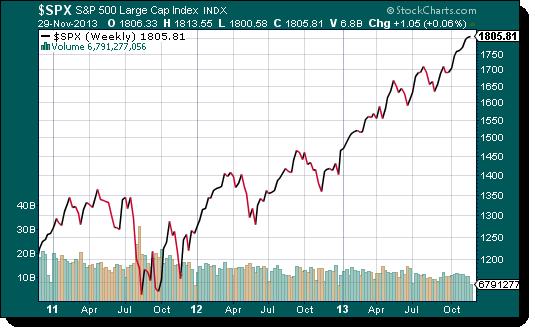 Invertir en S&P500