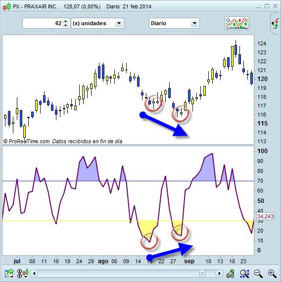 Divergencia en RSI