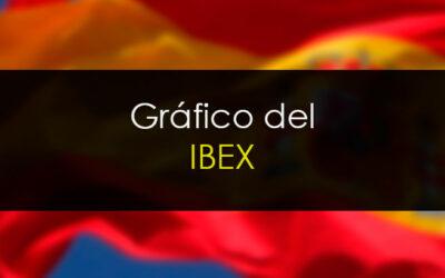 IBEX35 ¿Suficiente? Yo creo que no