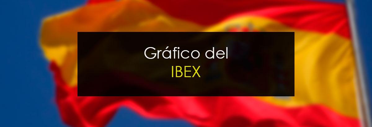 Gráfico del IBEX