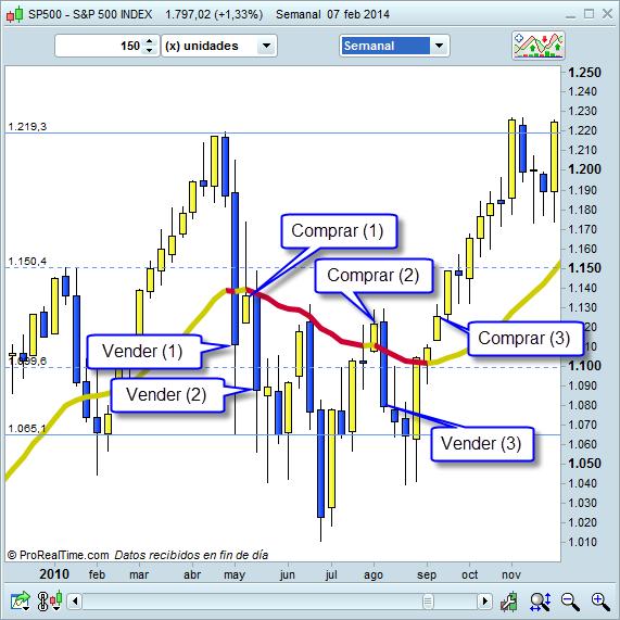 Como reaccionar rápido ante el mercado actual