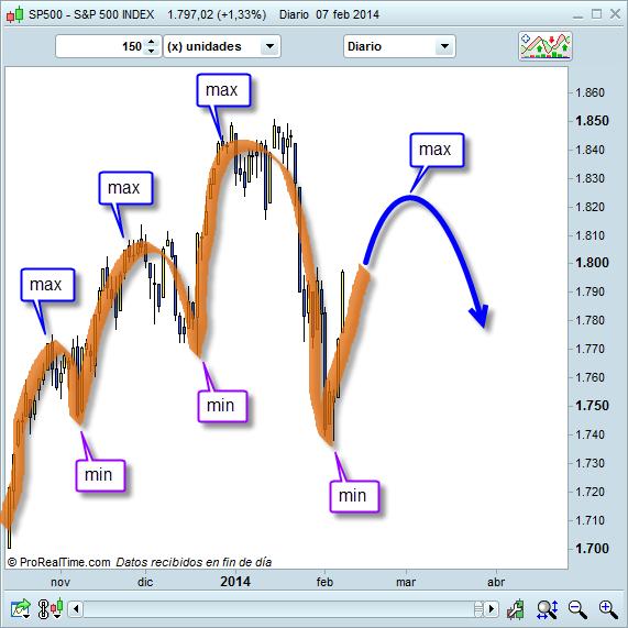 Mercado bajista de corto plazo