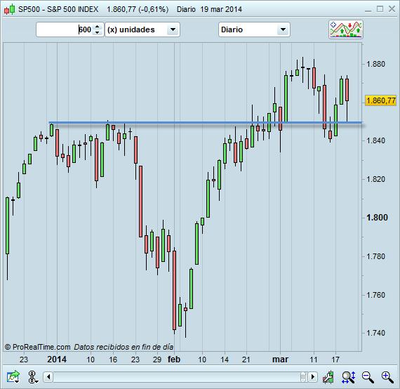 Los mercados han salido a flote