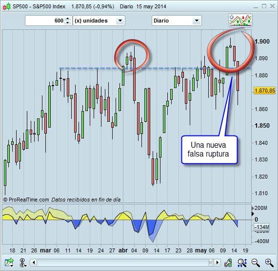 Y así está el mercado (16/V/2014)