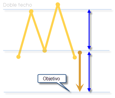 Trading, Doble techo