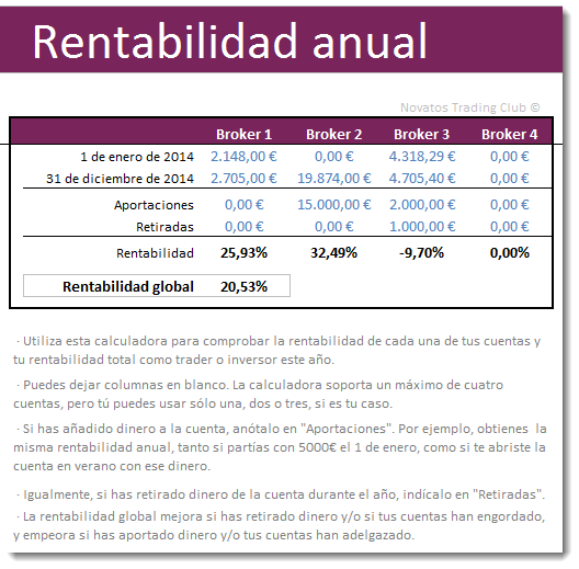 Rentabilidad anual en trading