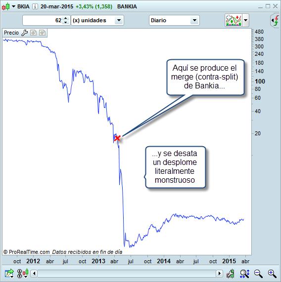 split Bankia