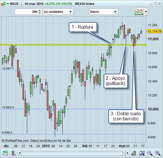 Swing trading en España