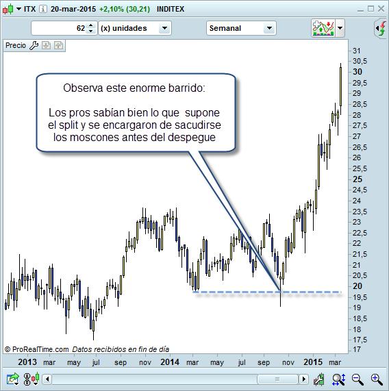 Trading barrido