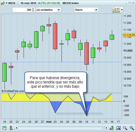 Trading divergencia