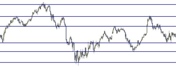 soportes resistencias trading