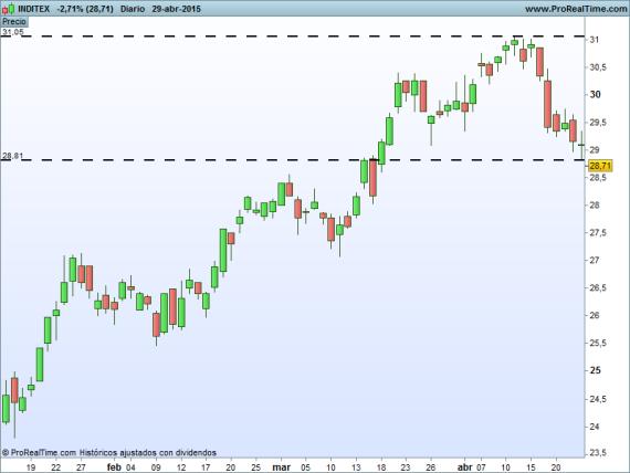 INDITEX Trading