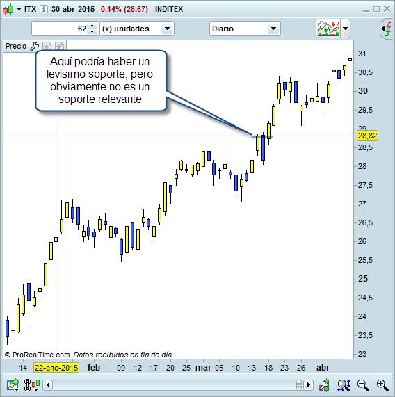 Inditex diario trading