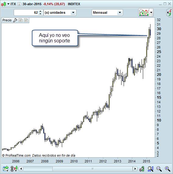 Inditex mensual trading