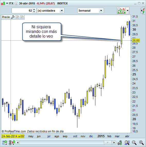 Inditex semanal trading