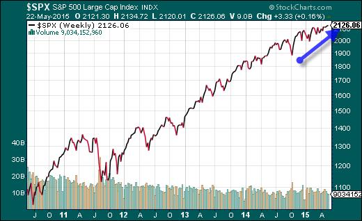 Trading bolsa stockcharts