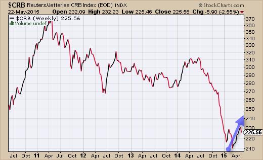 Trading materia prima stockcharts