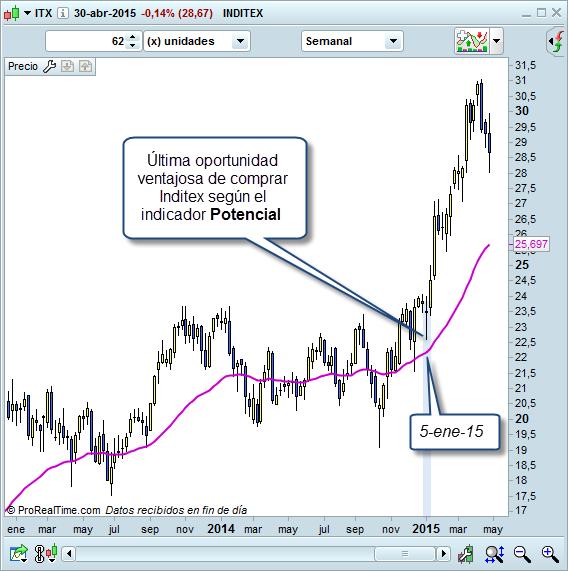 trading indicador