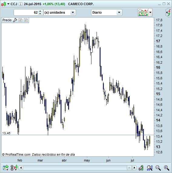 USA trading CCJ