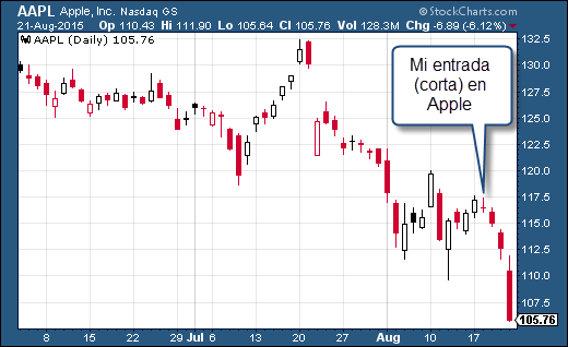 Trading AAPL
