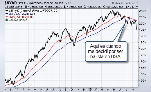 trading linea avance descenso