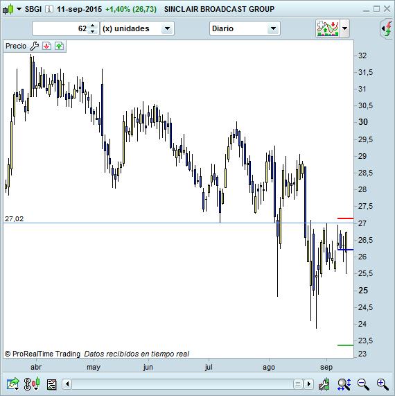 trading USA