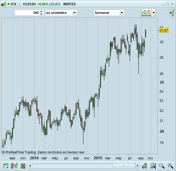 trading comprar acciones de inditex